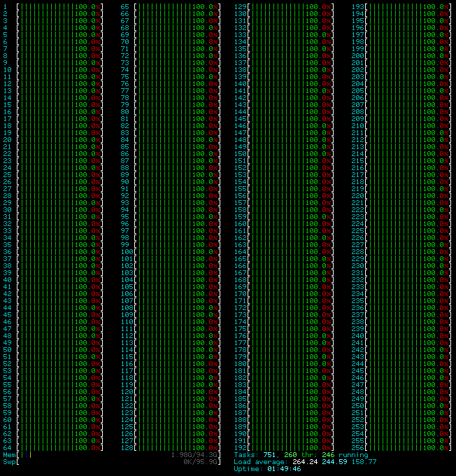 That's a lot of cores