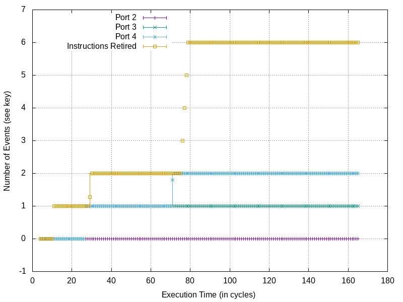 Intel CPU traffic during a normal write